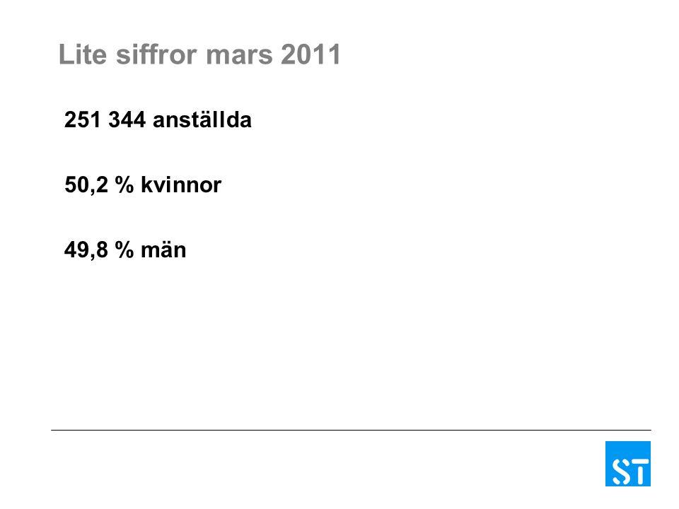 Lite siffror mars 2011 251 344 anställda 50,2 % kvinnor 49,8 % män