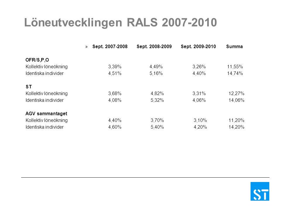 Löneutvecklingen RALS 2007-2010 »Sept. 2007-2008Sept.