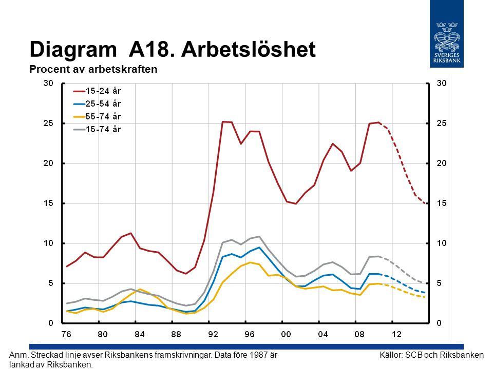 Diagram A18.Arbetslöshet Procent av arbetskraften Källor: SCB och RiksbankenAnm.