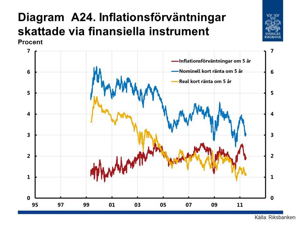 Diagram A24. Inflationsförväntningar skattade via finansiella instrument Procent Källa: Riksbanken