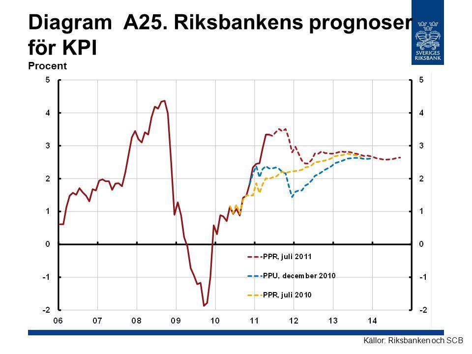 Diagram A25. Riksbankens prognoser för KPI Procent Källor: Riksbanken och SCB