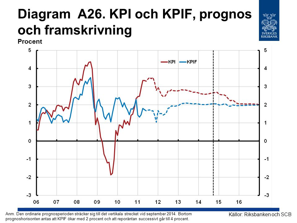 Diagram A26.KPI och KPIF, prognos och framskrivning Procent Källor: Riksbanken och SCB Anm.