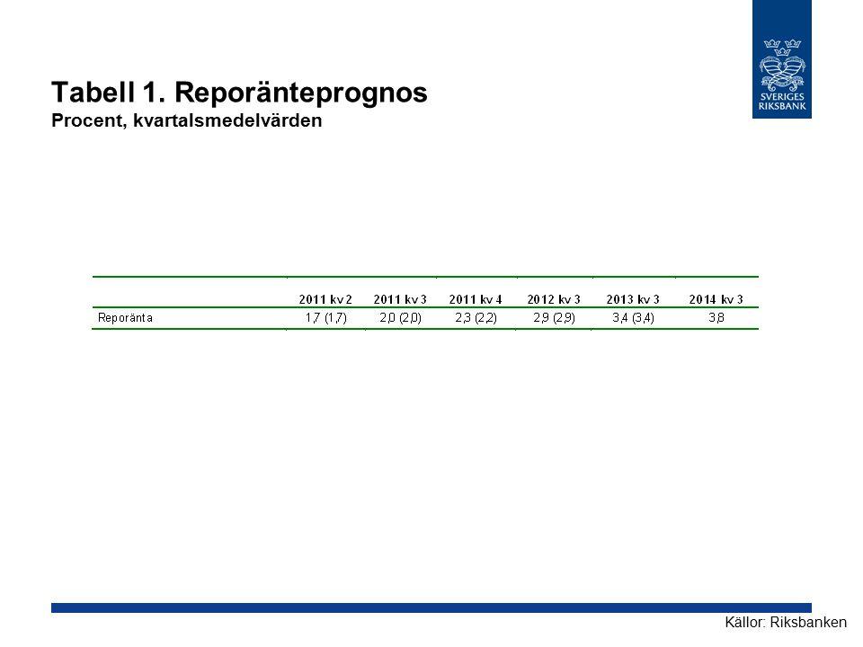 Tabell 1. Reporänteprognos Procent, kvartalsmedelvärden Källor: Riksbanken