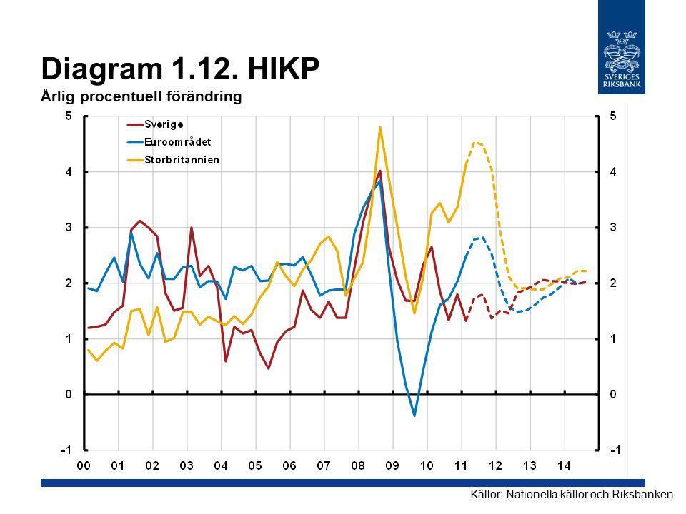 Diagram 1.12. HIKP Årlig procentuell förändring Källor: Nationella källor och Riksbanken