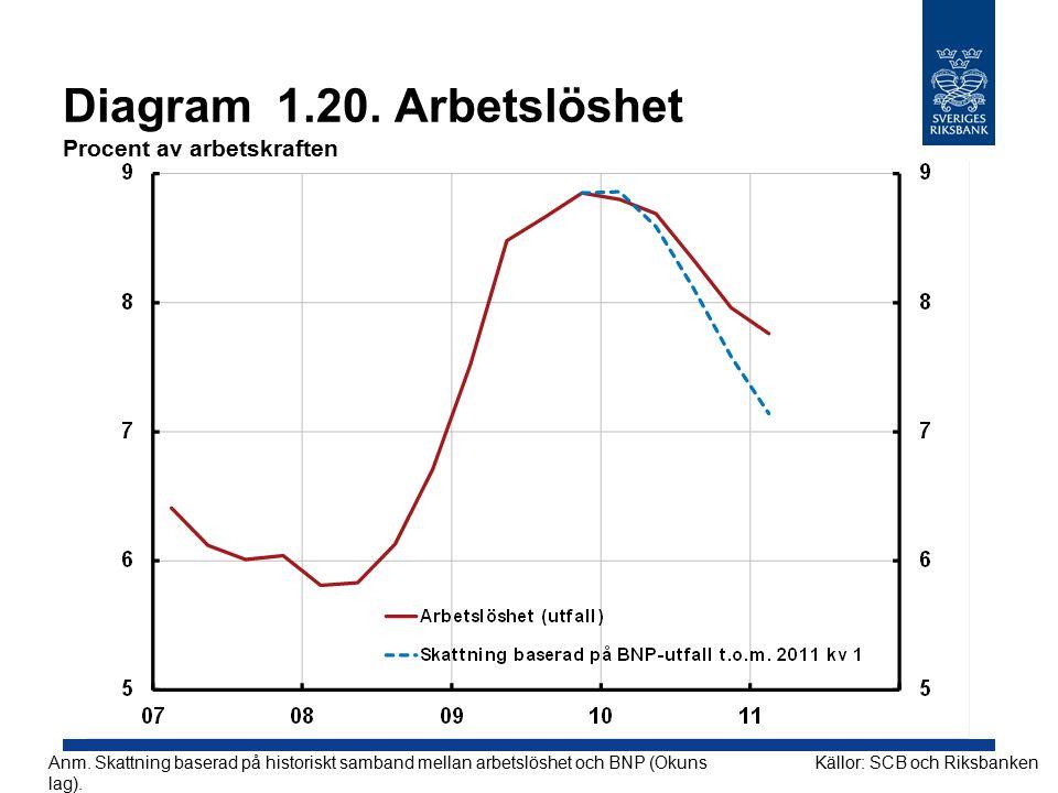 Diagram 1.20.Arbetslöshet Procent av arbetskraften Källor: SCB och Riksbanken Anm.