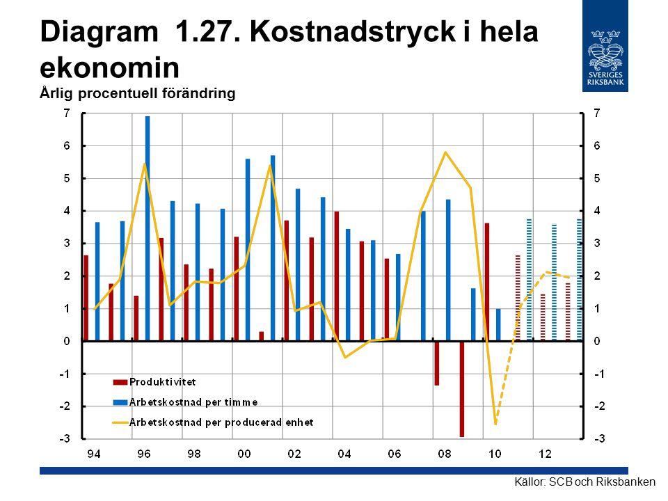 Diagram 1.27. Kostnadstryck i hela ekonomin Årlig procentuell förändring Källor: SCB och Riksbanken