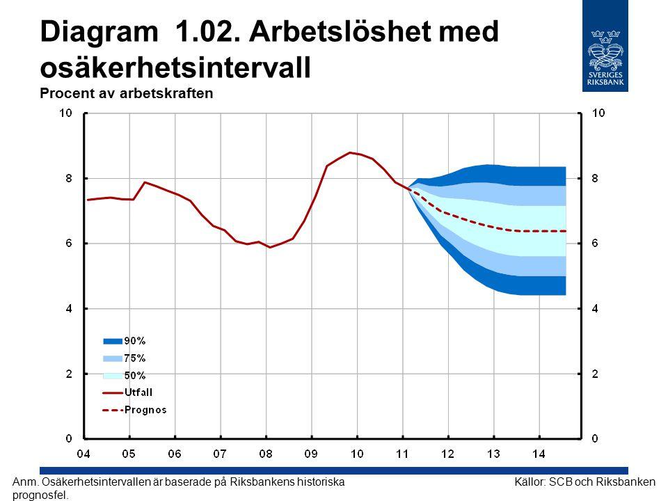Diagram 2.12. KPI Årlig procentuell förändring, kvartalsmedelvärden Källor: SCB och Riksbanken