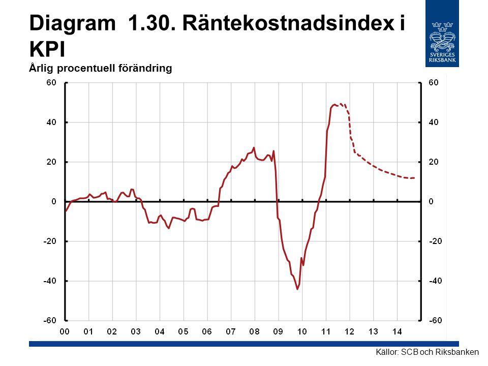 Diagram 1.30. Räntekostnadsindex i KPI Årlig procentuell förändring Källor: SCB och Riksbanken