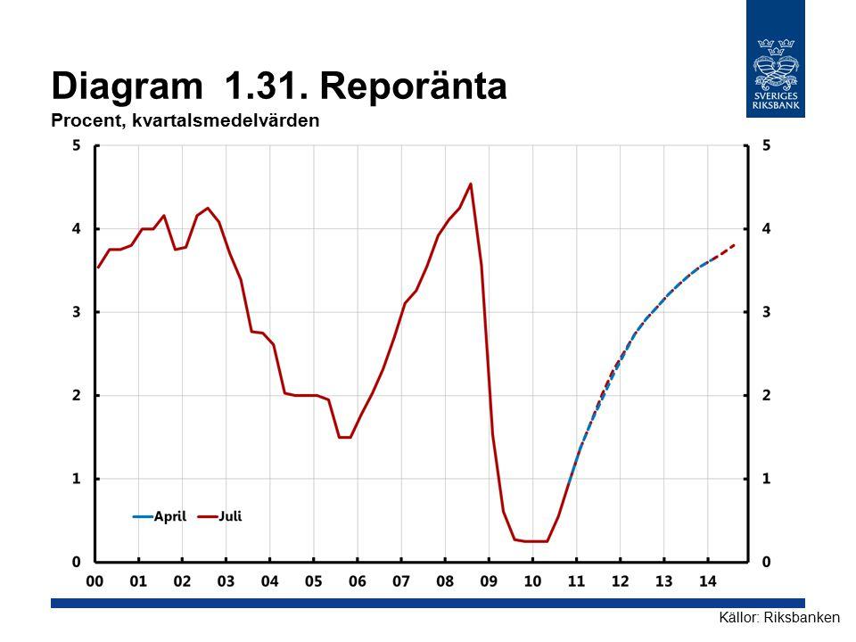 Diagram 1.31. Reporänta Procent, kvartalsmedelvärden Källor: Riksbanken