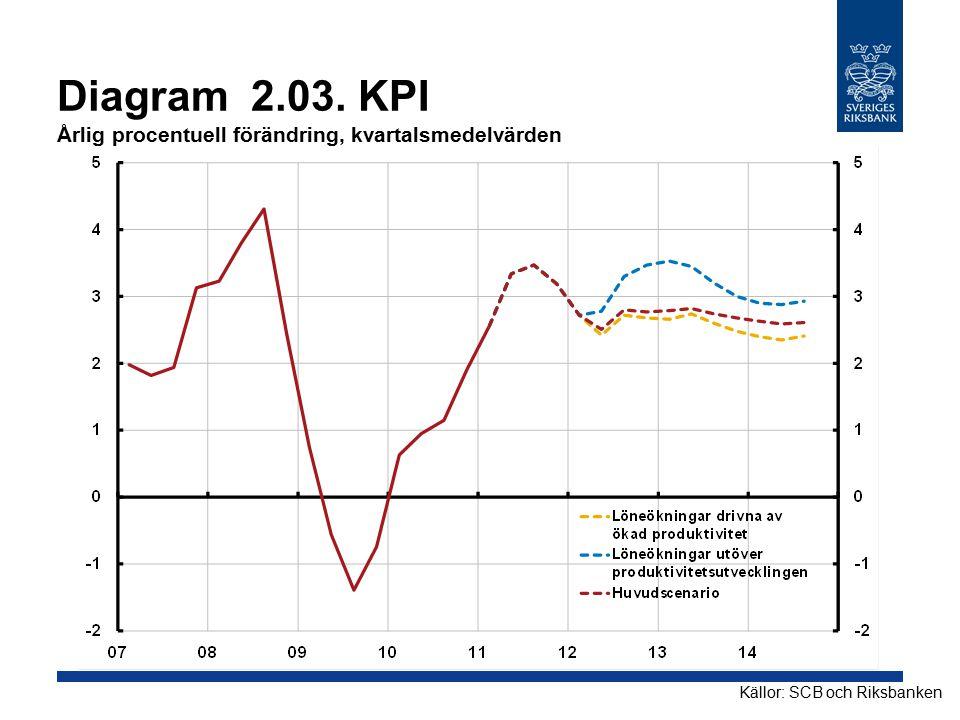 Diagram 2.03. KPI Årlig procentuell förändring, kvartalsmedelvärden Källor: SCB och Riksbanken