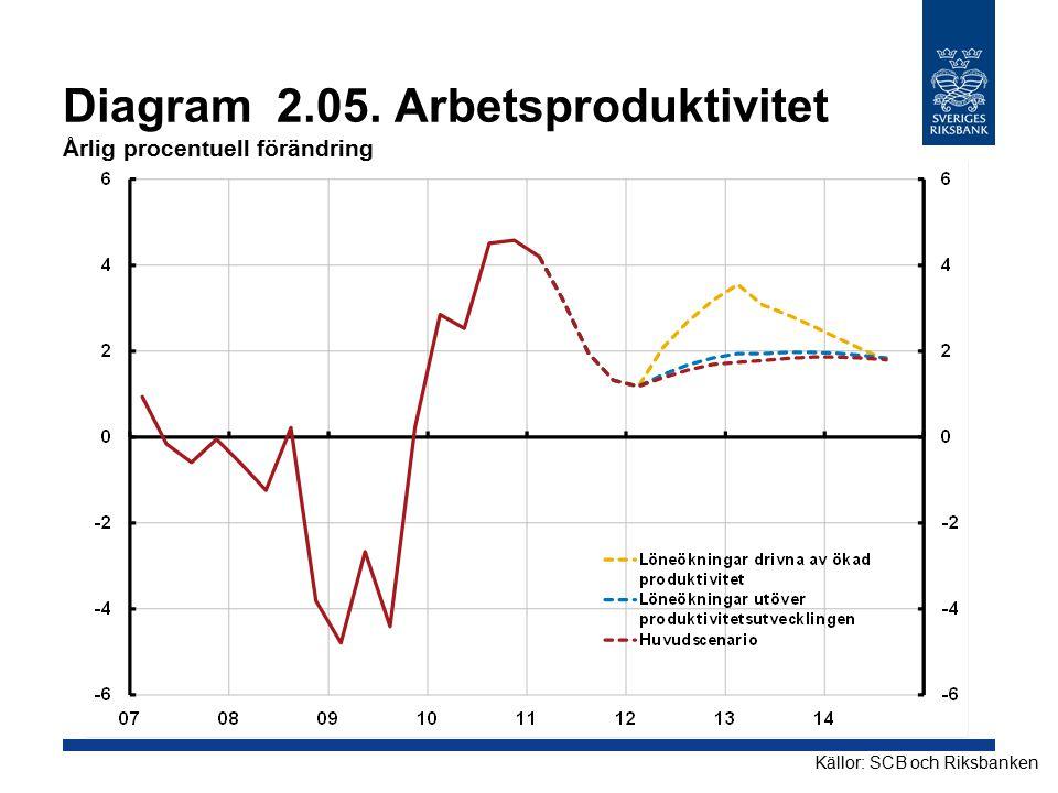 Diagram 2.05. Arbetsproduktivitet Årlig procentuell förändring Källor: SCB och Riksbanken