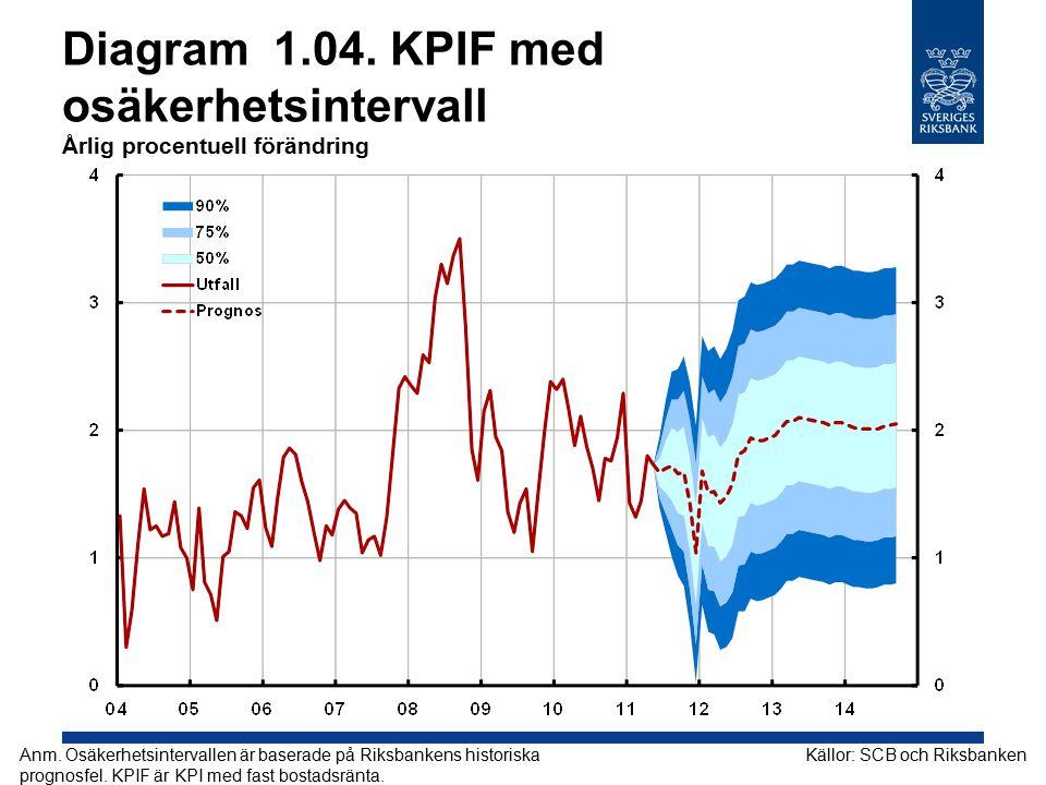 Diagram 2.04. Arbetslöshet Procent av arbetskraften Källor: SCB och Riksbanken