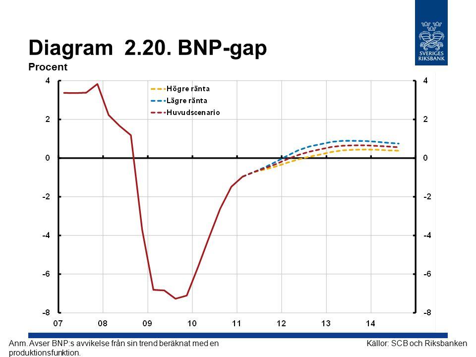 Diagram 2.20.BNP-gap Procent Källor: SCB och RiksbankenAnm.