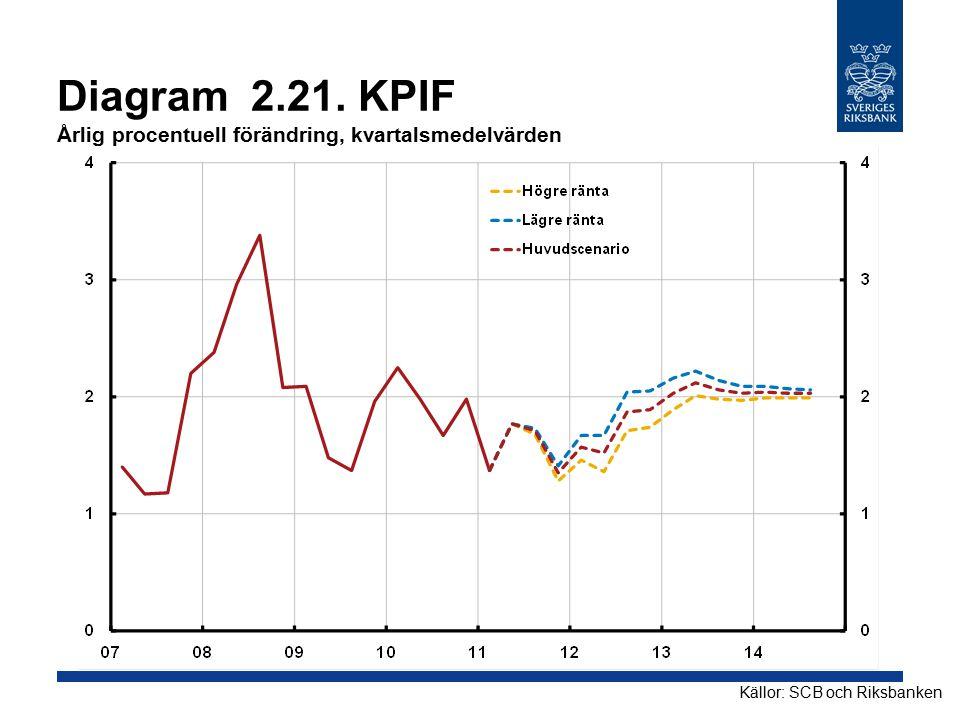 Diagram 2.21. KPIF Årlig procentuell förändring, kvartalsmedelvärden Källor: SCB och Riksbanken