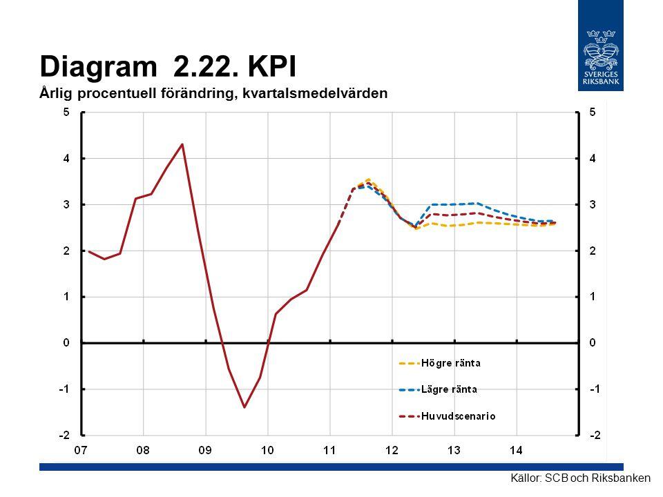 Diagram 2.22. KPI Årlig procentuell förändring, kvartalsmedelvärden Källor: SCB och Riksbanken