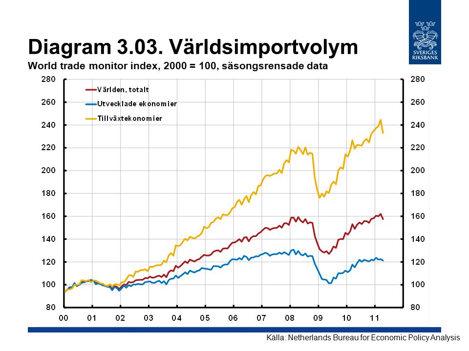 Diagram 3.03. Världsimportvolym World trade monitor index, 2000 = 100, säsongsrensade data Källa: Netherlands Bureau for Economic Policy Analysis