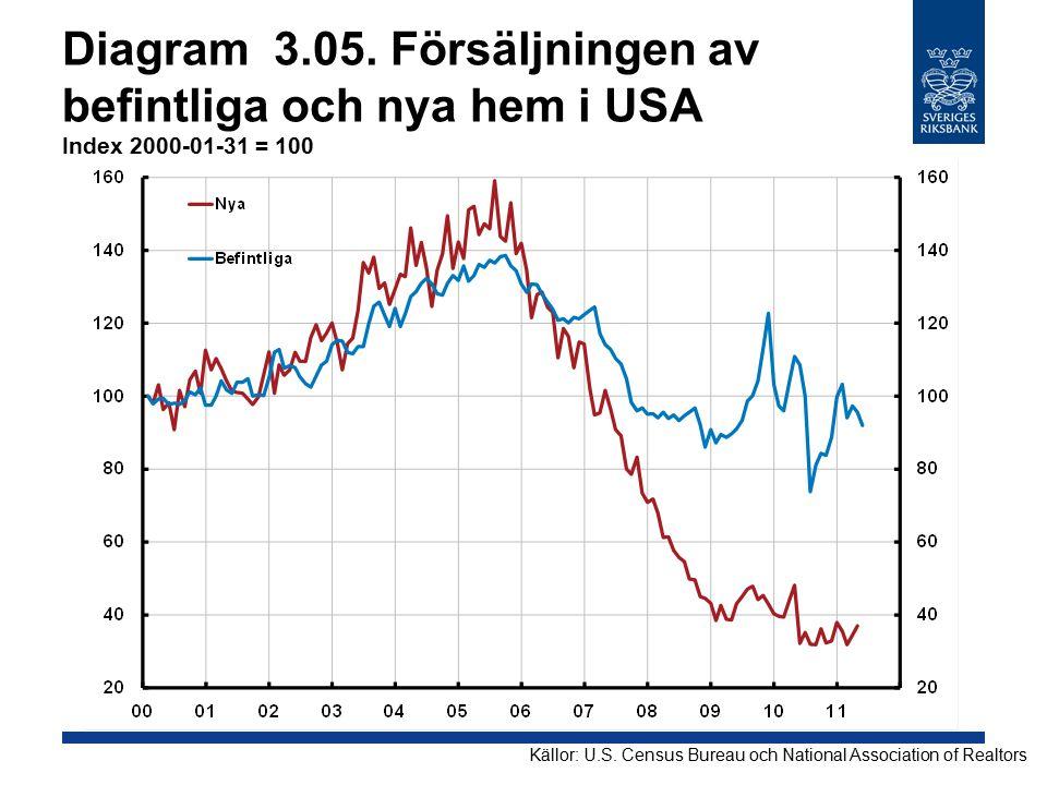 Diagram 3.05.Försäljningen av befintliga och nya hem i USA Index 2000-01-31 = 100 Källor: U.S.