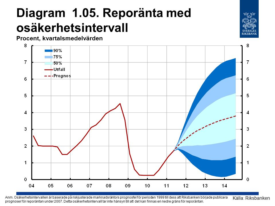 Diagram 1.05.Reporänta med osäkerhetsintervall Procent, kvartalsmedelvärden Källa: Riksbanken Anm.