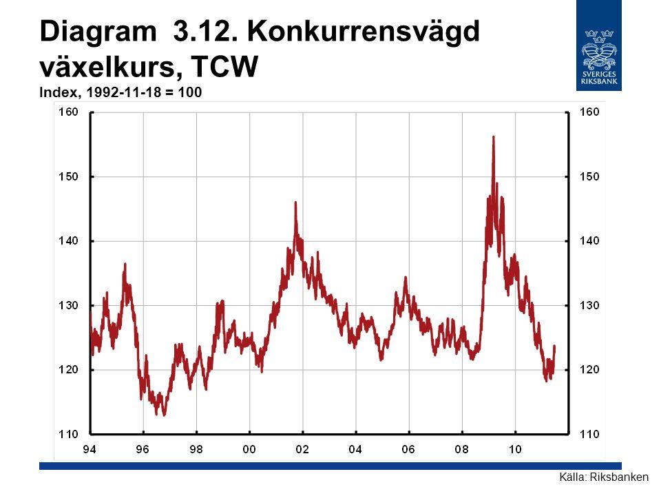 Diagram 3.12. Konkurrensvägd växelkurs, TCW Index, 1992-11-18 = 100 Källa: Riksbanken