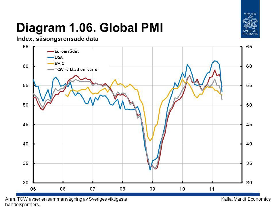 Diagram 1.07.Oljepris, Brentolja USD per fat Källor: Intercontinental Exchange och RiksbankenAnm.