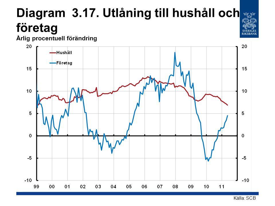 Diagram 3.17. Utlåning till hushåll och företag Årlig procentuell förändring Källa: SCB