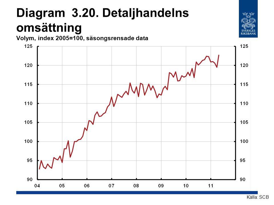 Diagram 3.20. Detaljhandelns omsättning Volym, index 2005=100, säsongsrensade data Källa: SCB