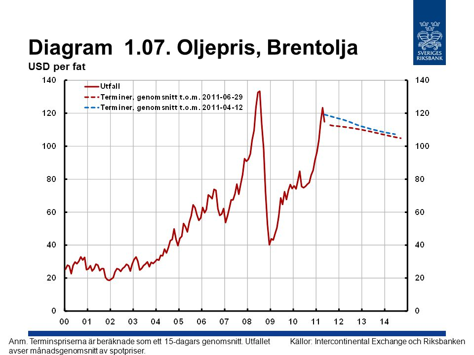 Diagram 2.07. Reporänta Procent, kvartalsmedelvärden Källa: Riksbanken