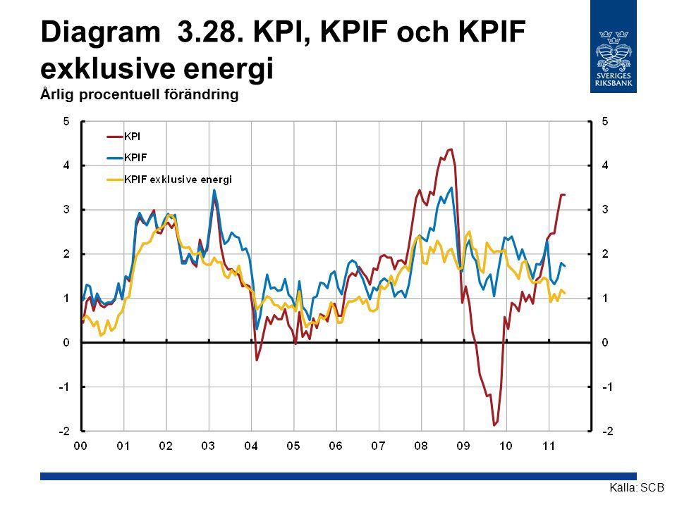 Diagram 3.28. KPI, KPIF och KPIF exklusive energi Årlig procentuell förändring Källa: SCB