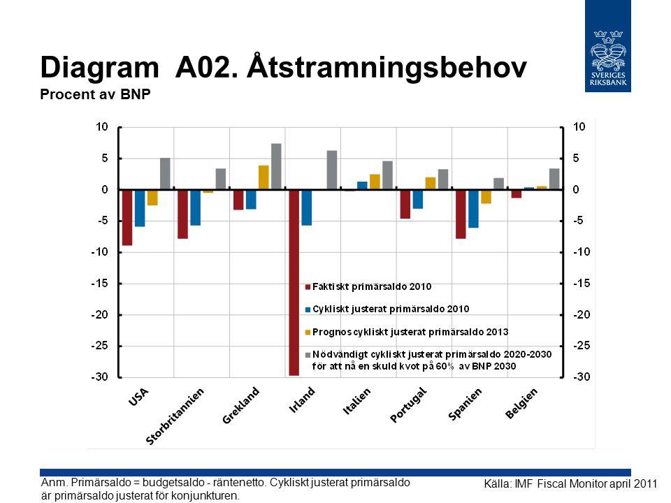 Diagram A02.Åtstramningsbehov Procent av BNP Källa: IMF Fiscal Monitor april 2011 Anm.