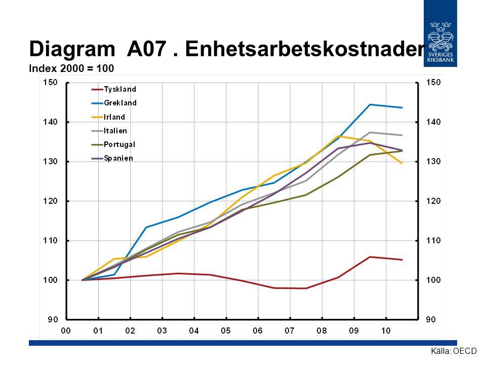 Diagram A07. Enhetsarbetskostnader Index 2000 = 100 Källa: OECD