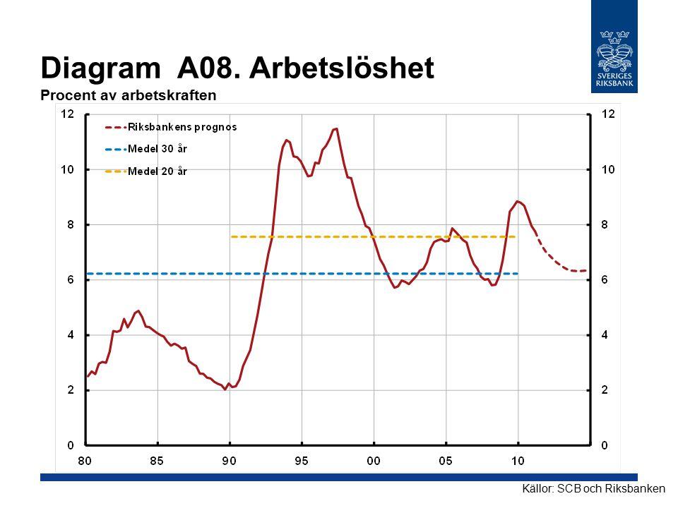 Diagram A08. Arbetslöshet Procent av arbetskraften Källor: SCB och Riksbanken