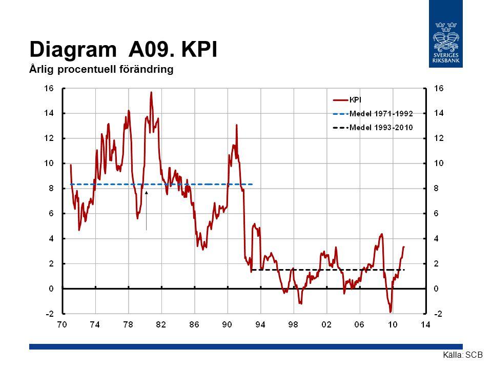 Diagram A09. KPI Årlig procentuell förändring Källa: SCB