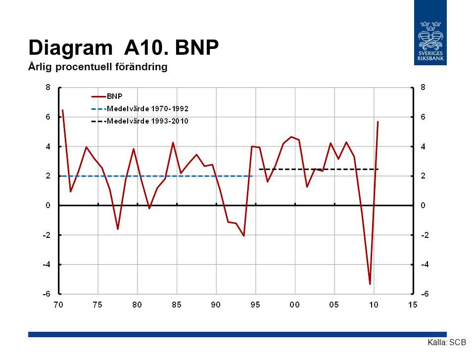 Diagram A10. BNP Årlig procentuell förändring Källa: SCB