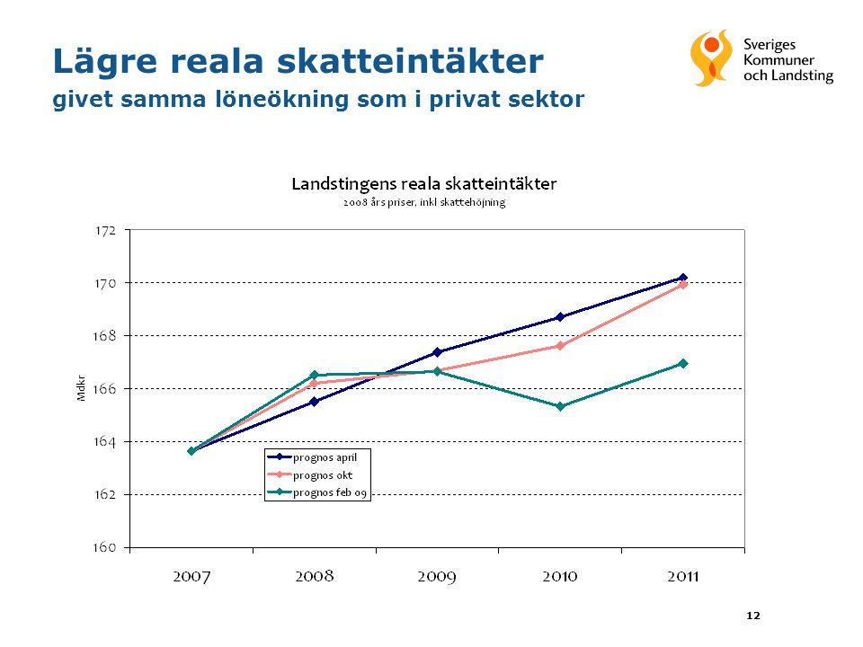 12 Lägre reala skatteintäkter givet samma löneökning som i privat sektor
