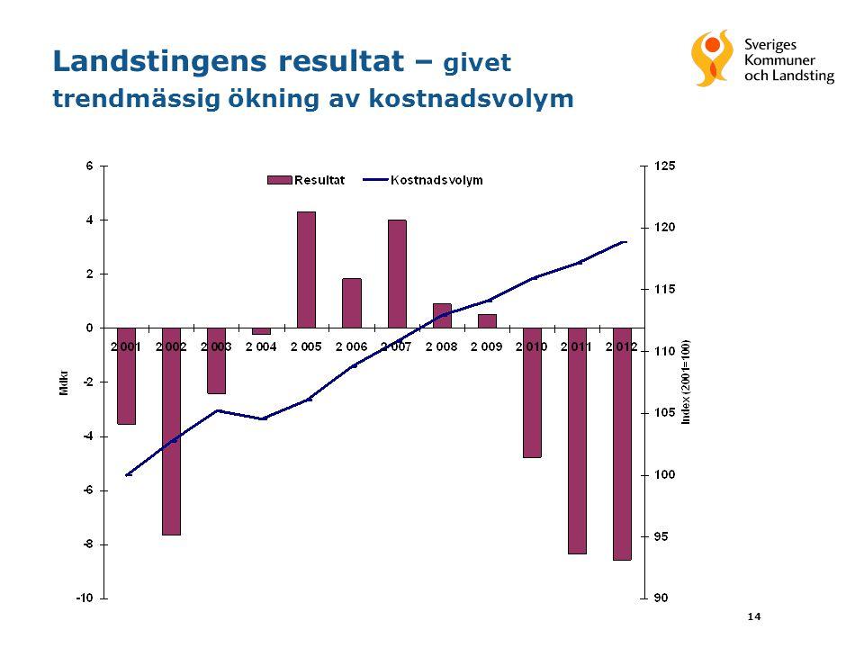 14 Landstingens resultat – givet trendmässig ökning av kostnadsvolym
