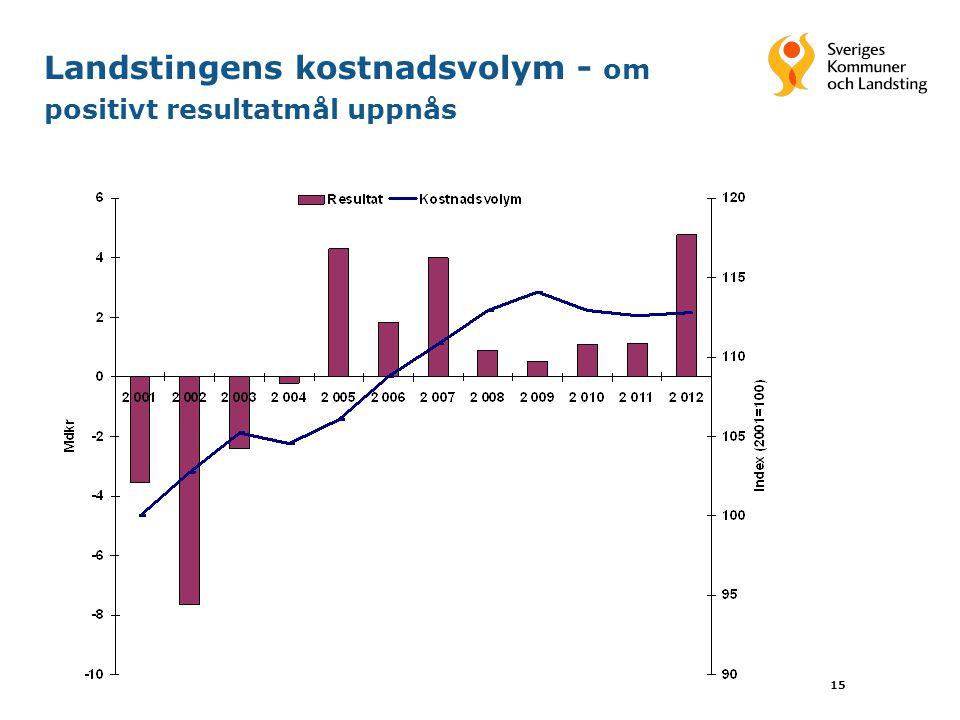 15 Landstingens kostnadsvolym - om positivt resultatmål uppnås