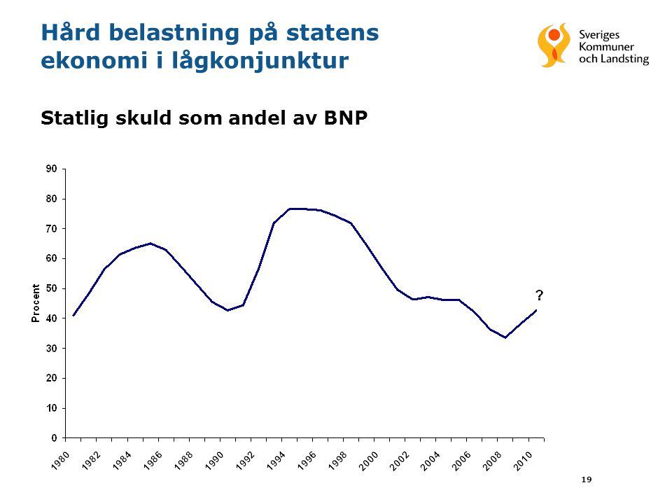 19 Hård belastning på statens ekonomi i lågkonjunktur Statlig skuld som andel av BNP
