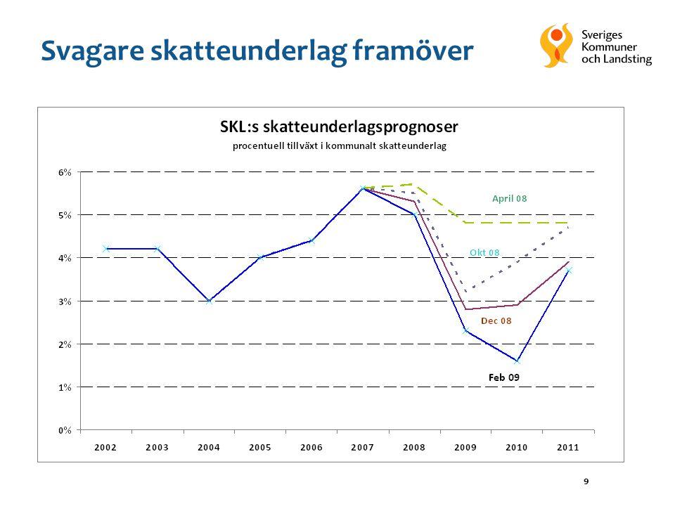 20 8 Landstingens kostnadsökning på olika komponenter Bidrag i procentenheter, fasta priser Ekonomirapporten.