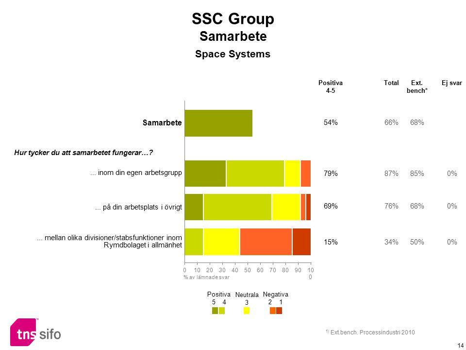 14 Samarbete 54%66%68% Hur tycker du att samarbetet fungerar…?... inom din egen arbetsgrupp 79%87%85%0%... på din arbetsplats i övrigt 69%76%68%0%...