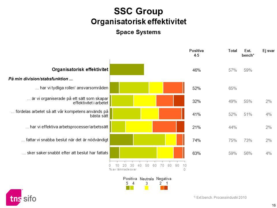 16 Organisatorisk effektivitet 46%57%59% På min division/stabsfunktion...... har vi tydliga roller/ ansvarsområden 52%65%... är vi organiserade på ett