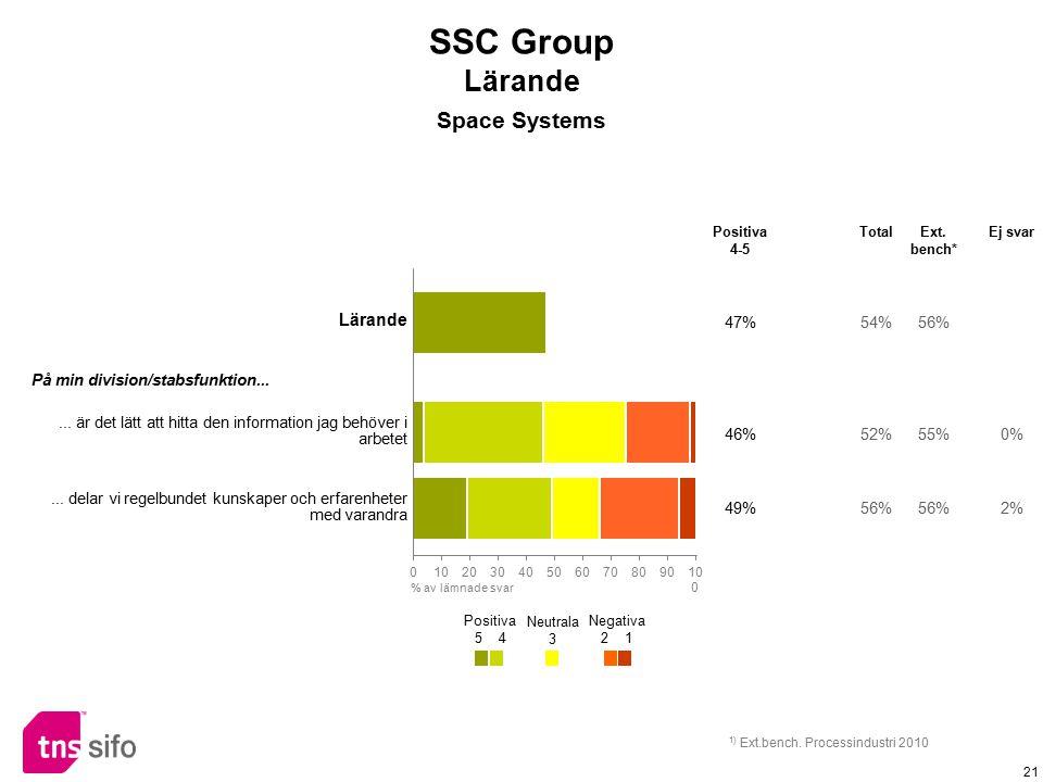 21 Lärande 47%54%56% På min division/stabsfunktion...... är det lätt att hitta den information jag behöver i arbetet 46%52%55%0%... delar vi regelbund