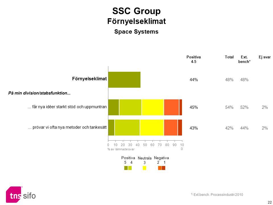 22 Förnyelseklimat 44%48% På min division/stabsfunktion...... får nya idéer starkt stöd och uppmuntran 45%54%52%2%... prövar vi ofta nya metoder och t
