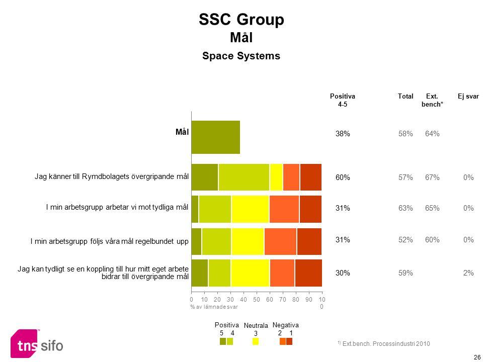 26 Mål 38%58%64% Jag känner till Rymdbolagets övergripande mål 60%57%67%0% I min arbetsgrupp arbetar vi mot tydliga mål 31%63%65%0% I min arbetsgrupp