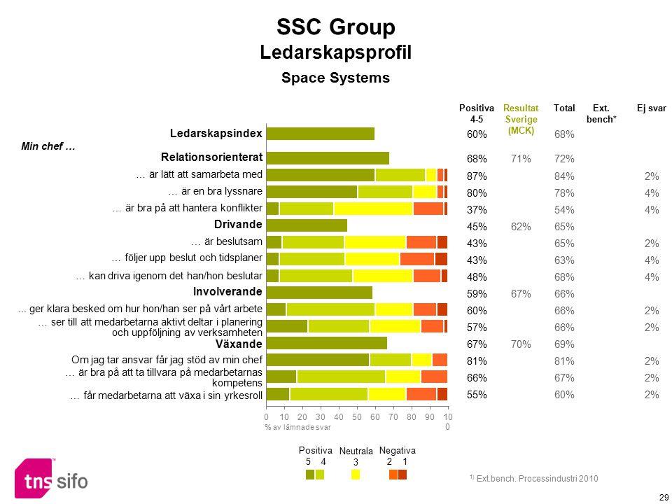 29 Ledarskapsindex 60%68% Relationsorienterat 68%71%72% Min chef … … är lätt att samarbeta med 87%84%2% … är en bra lyssnare 80%78%4% … är bra på att