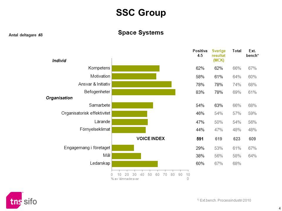 4 Individ Kompetens 62% 66%67% Motivation 58%61%64%60% Ansvar & Initiativ 78% 74%68% Befogenheter 83%78%69%61% Organisation Samarbete 54%63%66%68% Org