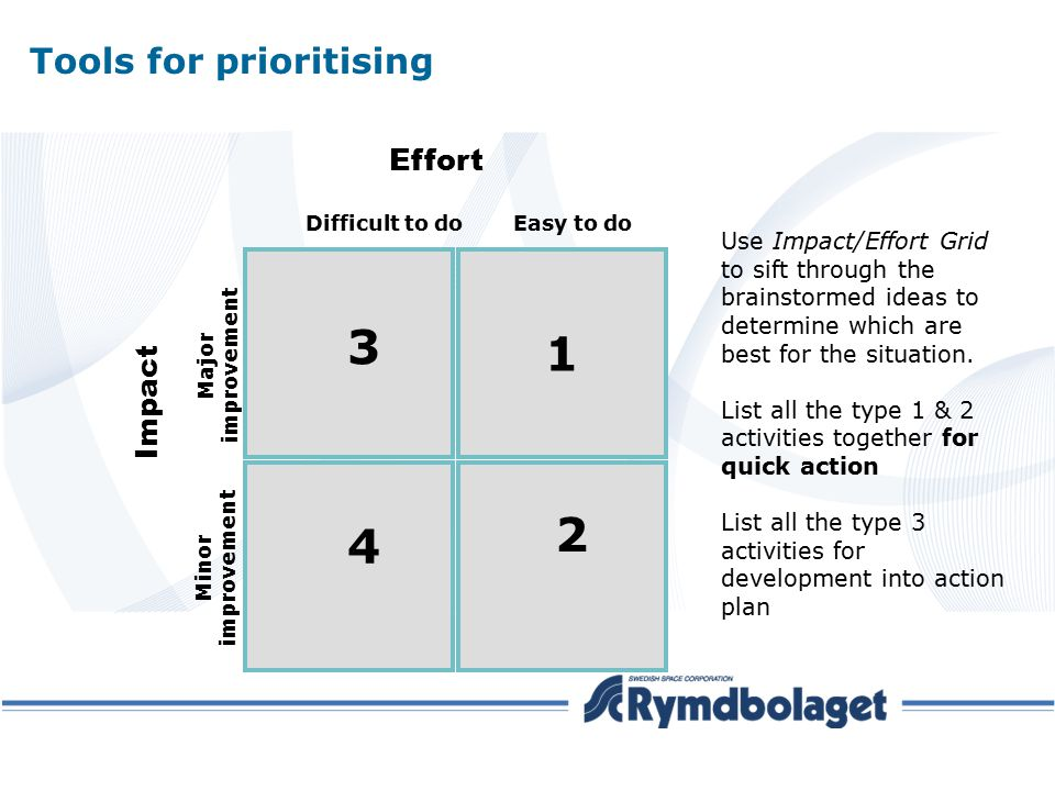 Tools for prioritising Use Impact/Effort Grid to sift through the brainstormed ideas to determine which are best for the situation. List all the type