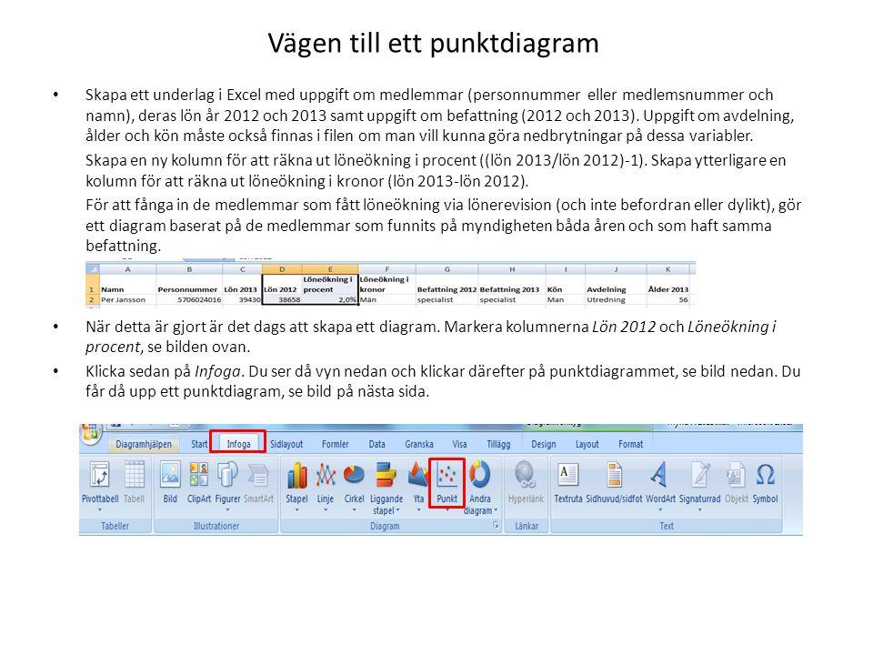 Vägen till ett punktdiagram Skapa ett underlag i Excel med uppgift om medlemmar (personnummer eller medlemsnummer och namn), deras lön år 2012 och 2013 samt uppgift om befattning (2012 och 2013).
