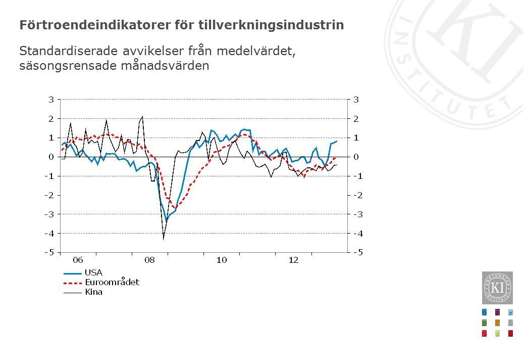 Förtroendeindikatorer för tillverkningsindustrin Standardiserade avvikelser från medelvärdet, säsongsrensade månadsvärden