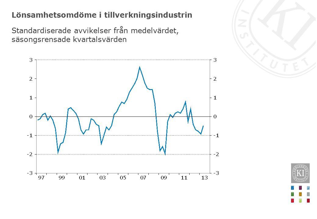 Lönsamhetsomdöme i tillverkningsindustrin Standardiserade avvikelser från medelvärdet, säsongsrensade kvartalsvärden
