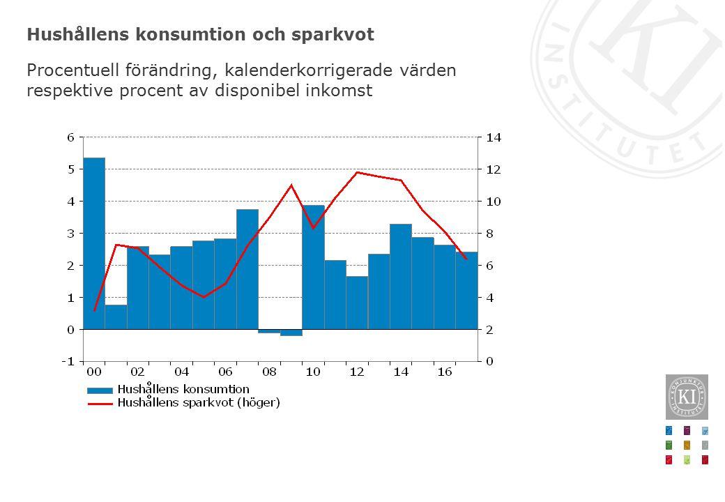 Hushållens konsumtion och sparkvot Procentuell förändring, kalenderkorrigerade värden respektive procent av disponibel inkomst